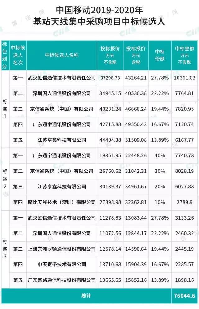 中国移动采购111.45万个天线,中标份额最大的厂家竟然是...