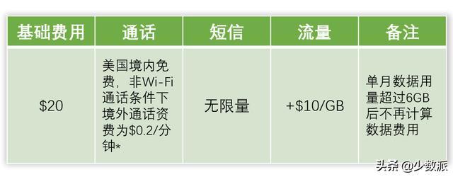 每月 130 元让你告别三大运营商,「虚拟 SIM 卡」到底有多好用