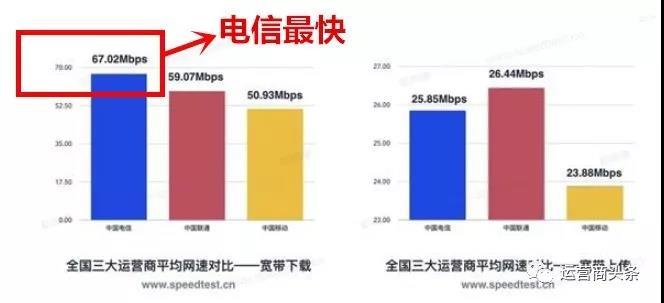 2019年第一季度全国宽带网速报告:移动垫底,【电信宽带】下载最快!